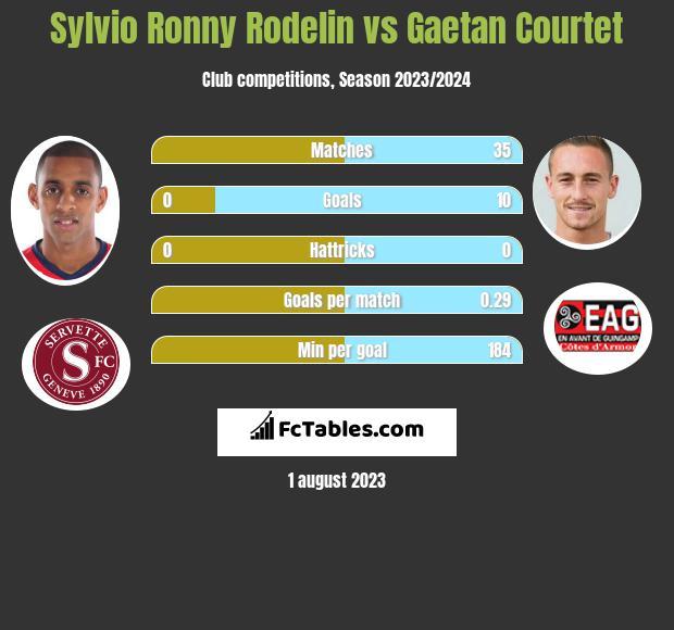 Sylvio Ronny Rodelin vs Gaetan Courtet infographic