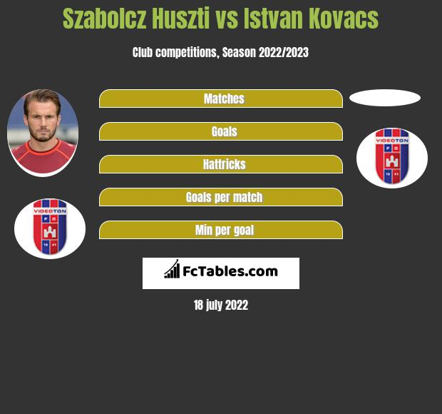 Szabolcz Huszti vs Istvan Kovacs infographic