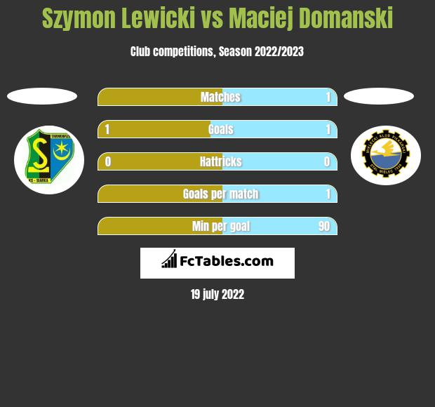Szymon Lewicki vs Maciej Domanski h2h player stats