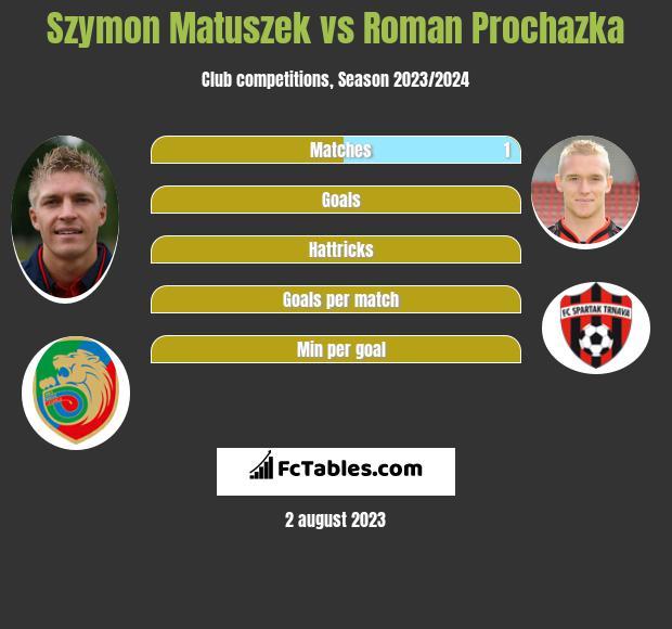 Szymon Matuszek vs Roman Prochazka infographic