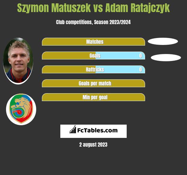 Szymon Matuszek vs Adam Ratajczyk infographic