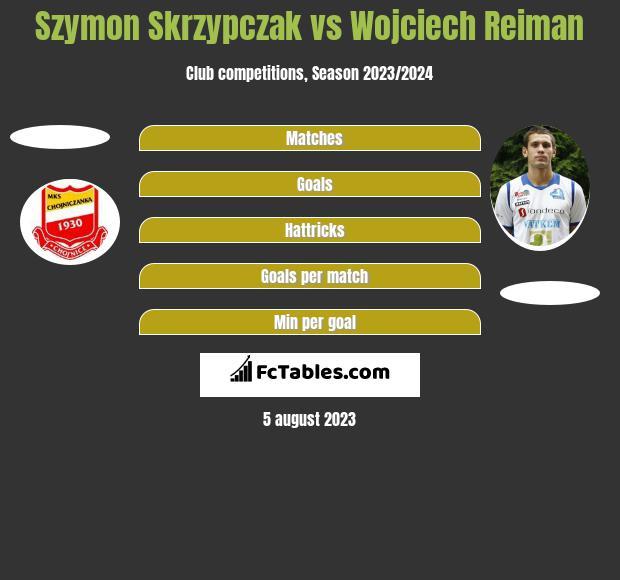 Szymon Skrzypczak vs Wojciech Reiman h2h player stats