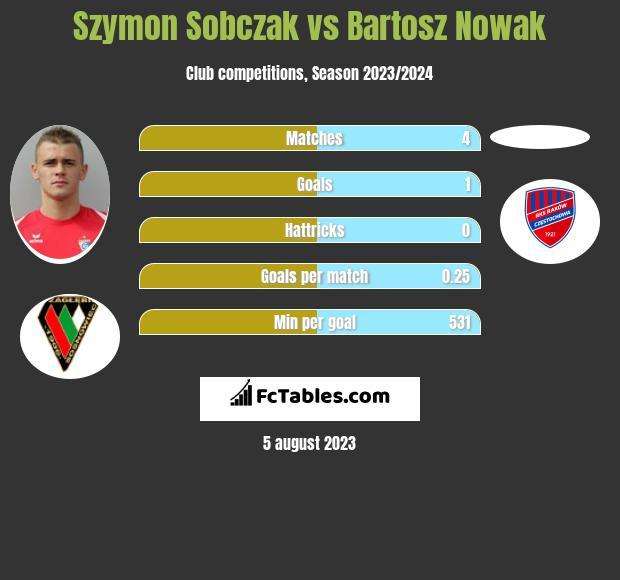 Szymon Sobczak vs Bartosz Nowak h2h player stats