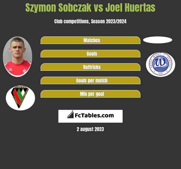Szymon Sobczak vs Joel Huertas h2h player stats