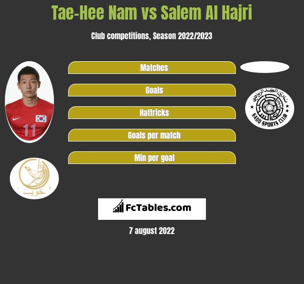 Tae-Hee Nam infographic statistics for Al-Sadd