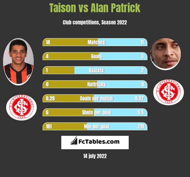 Taison vs Alan Patrick infographic