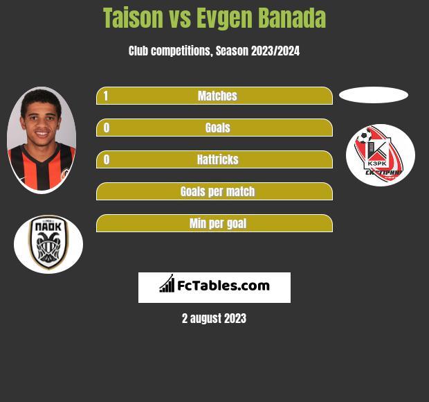 Taison vs Evgen Banada infographic