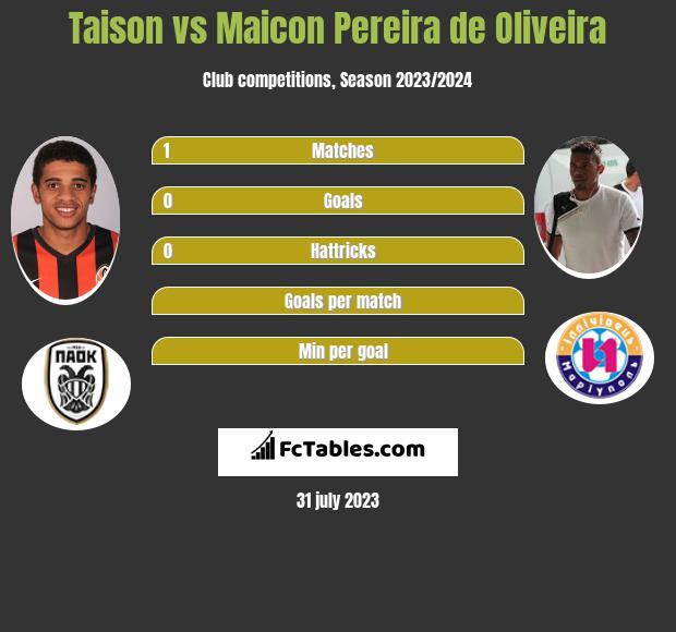 Taison vs Maicon Pereira de Oliveira infographic