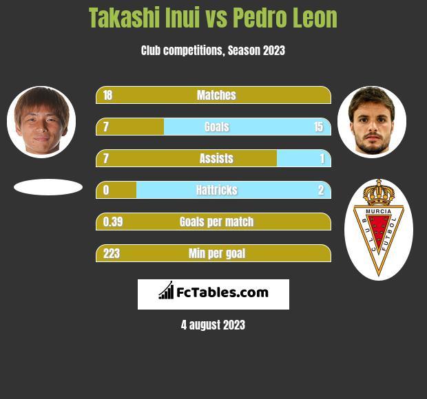 Takashi Inui vs Pedro Leon infographic