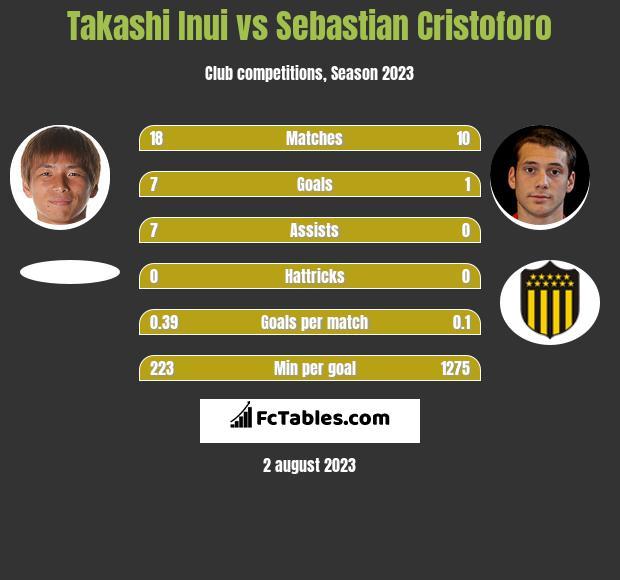 Takashi Inui vs Sebastian Cristoforo infographic