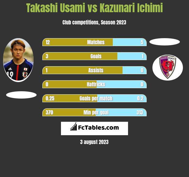 Takashi Usami vs Kazunari Ichimi h2h player stats