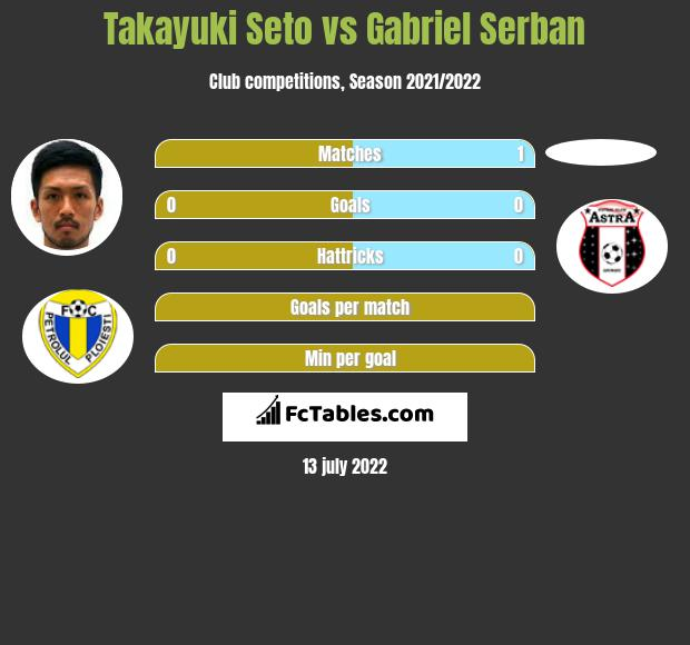 Takayuki Seto vs Gabriel Serban infographic