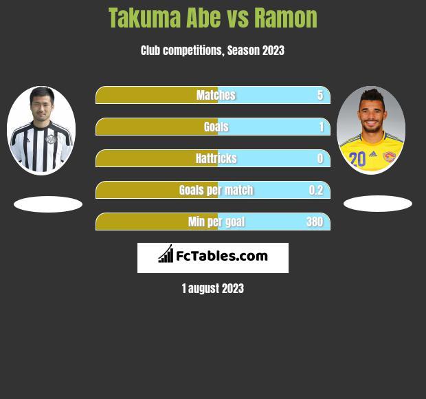 Takuma Abe vs Ramon infographic