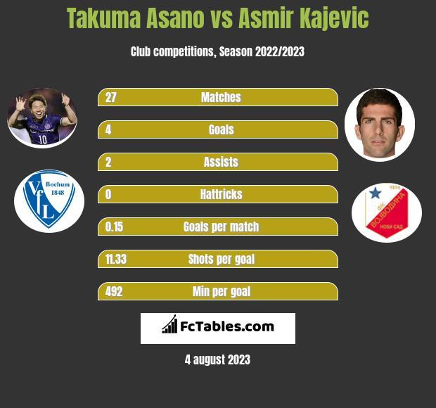 Takuma Asano vs Asmir Kajevic h2h player stats