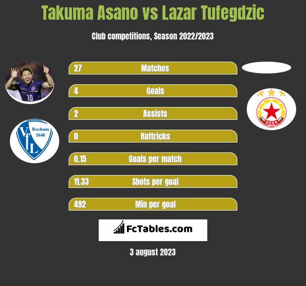 Takuma Asano vs Lazar Tufegdzic infographic