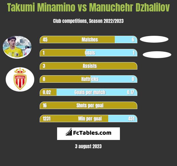 Takumi Minamino vs Manuchehr Dzhalilov h2h player stats