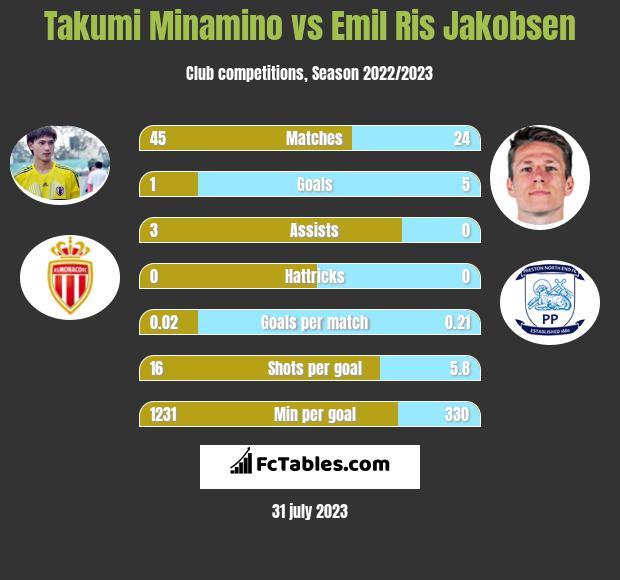 Takumi Minamino vs Emil Ris Jakobsen infographic