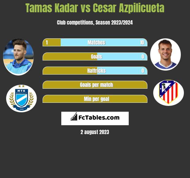 Tamas Kadar vs Cesar Azpilicueta infographic