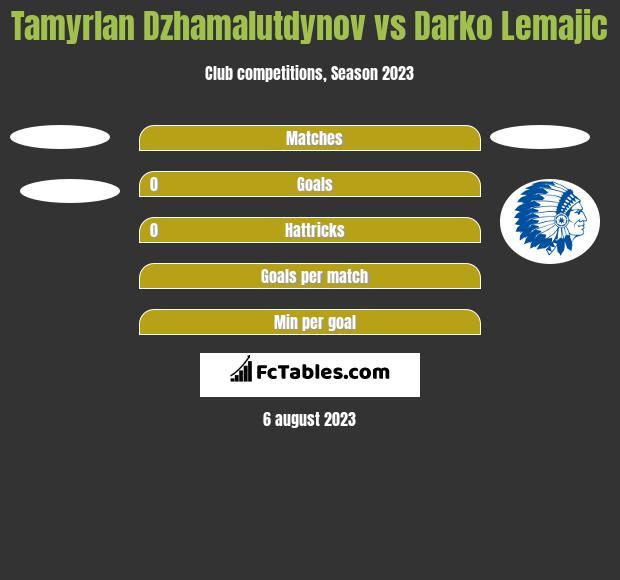 Tamyrlan Dzhamalutdynov vs Darko Lemajic h2h player stats
