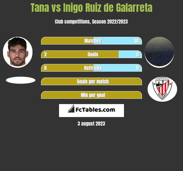 Tana vs Inigo Ruiz de Galarreta infographic