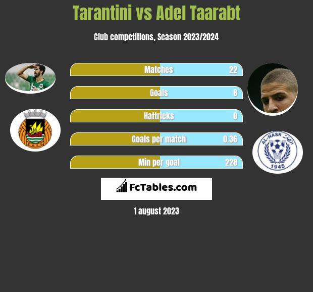 Tarantini vs Adel Taarabt infographic