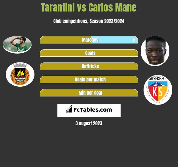 Tarantini vs Carlos Mane infographic
