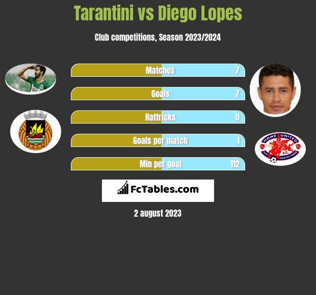 Tarantini vs Diego Lopes infographic