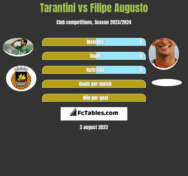 Tarantini vs Filipe Augusto infographic