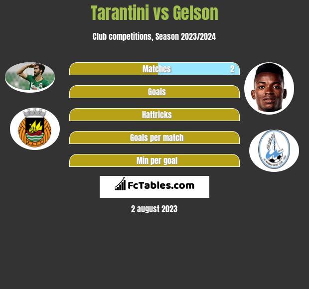 Tarantini vs Gelson infographic