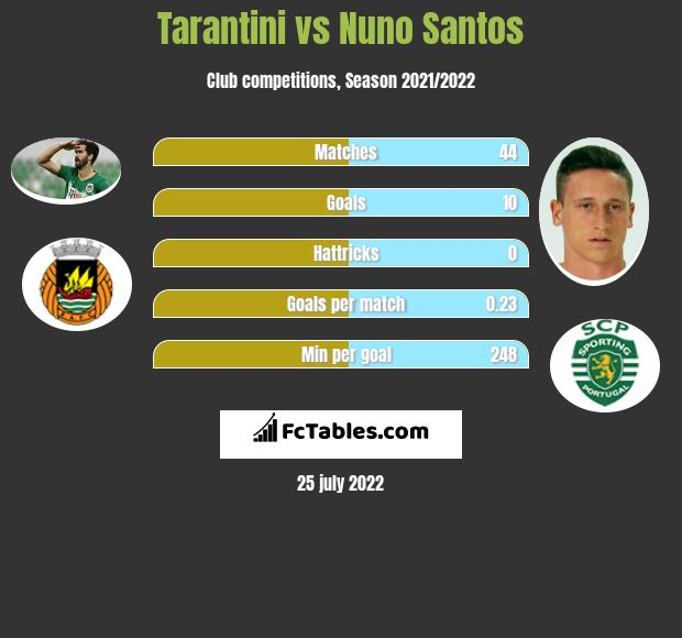 Tarantini infographic statistics for Rio Ave