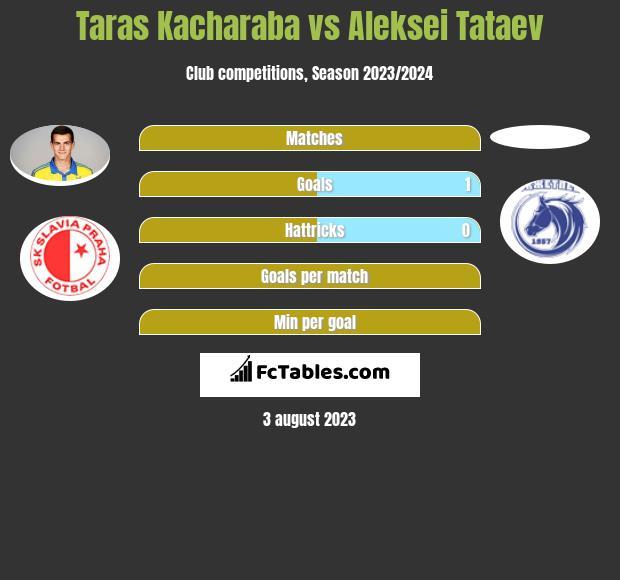 Taras Kacharaba vs Aleksei Tataev infographic