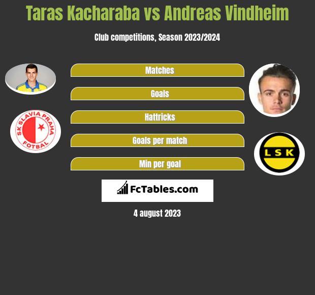 Taras Kacharaba vs Andreas Vindheim infographic