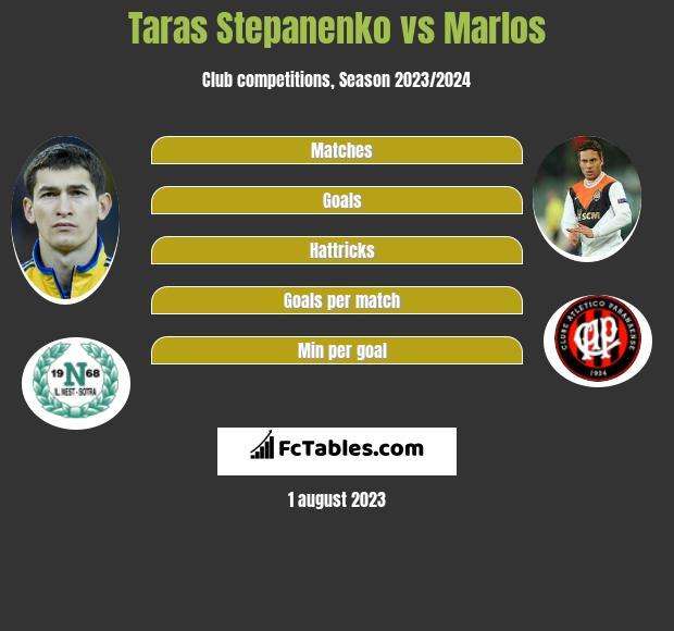 Taras Stepanienko vs Marlos infographic