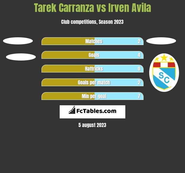 Tarek Carranza vs Irven Avila h2h player stats