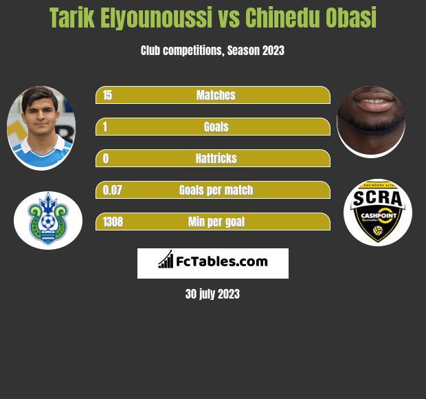 Tarik Elyounoussi vs Chinedu Obasi infographic