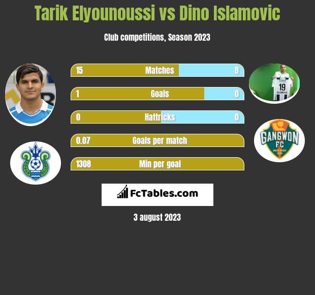 Tarik Elyounoussi vs Dino Islamovic infographic