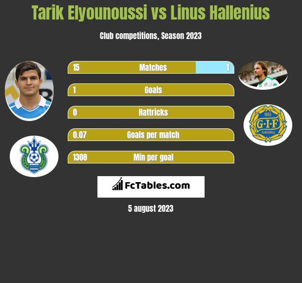 Tarik Elyounoussi vs Linus Hallenius h2h player stats