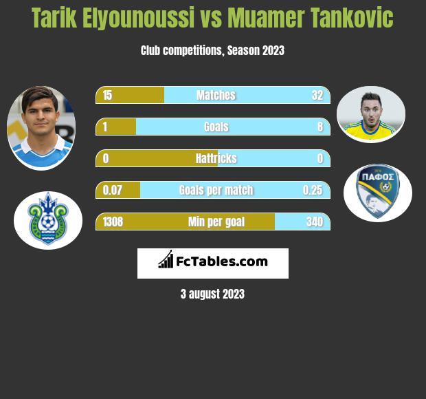 Tarik Elyounoussi vs Muamer Tankovic h2h player stats