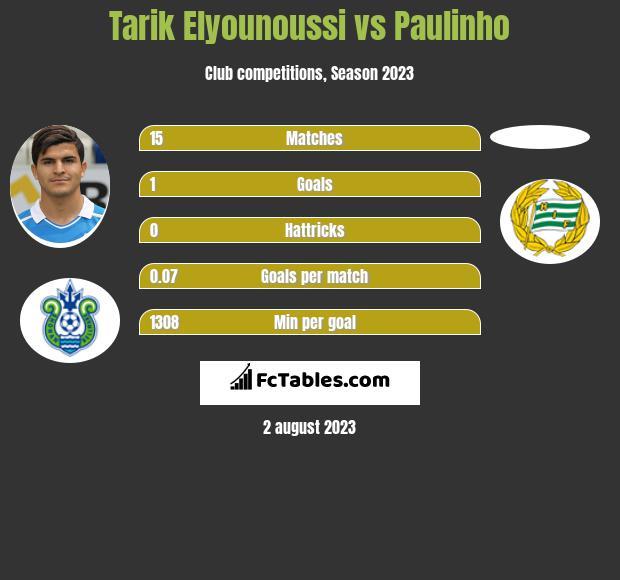 Tarik Elyounoussi vs Paulinho h2h player stats