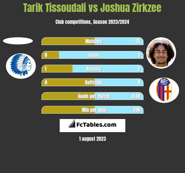 Tarik Tissoudali vs Joshua Zirkzee h2h player stats
