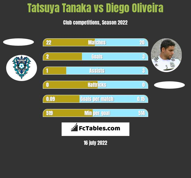Tatsuya Tanaka vs Diego Oliveira h2h player stats