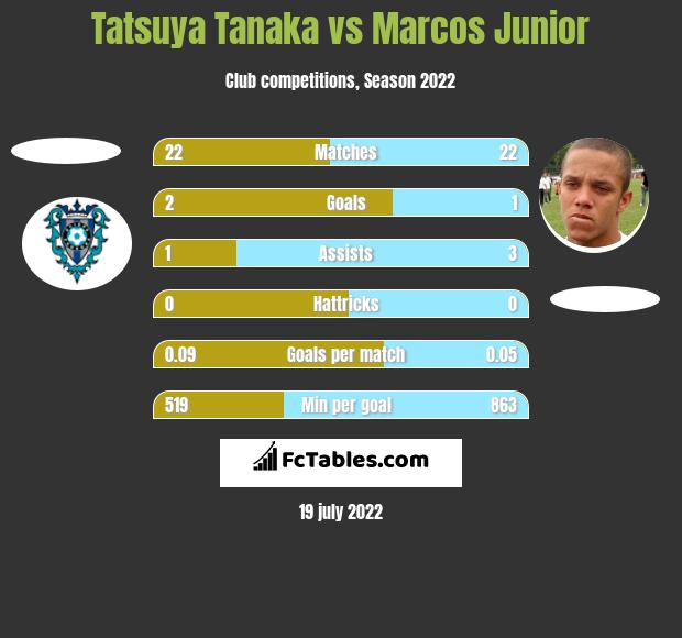 Tatsuya Tanaka vs Marcos Junior h2h player stats