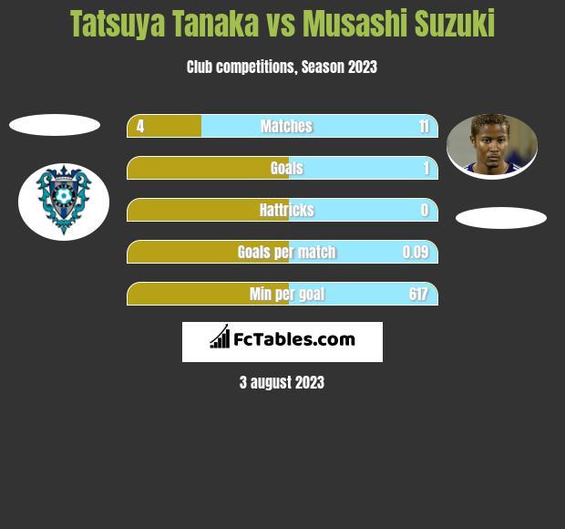 Tatsuya Tanaka vs Musashi Suzuki h2h player stats