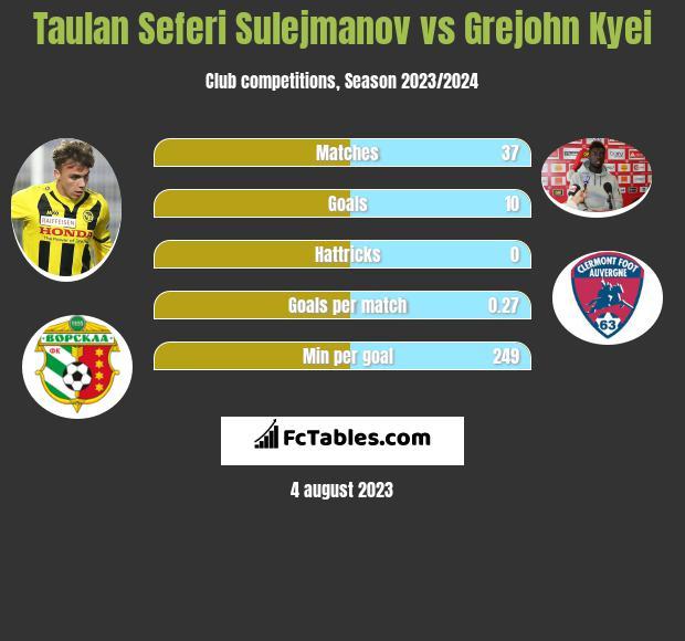 Taulan Seferi Sulejmanov vs Grejohn Kyei infographic