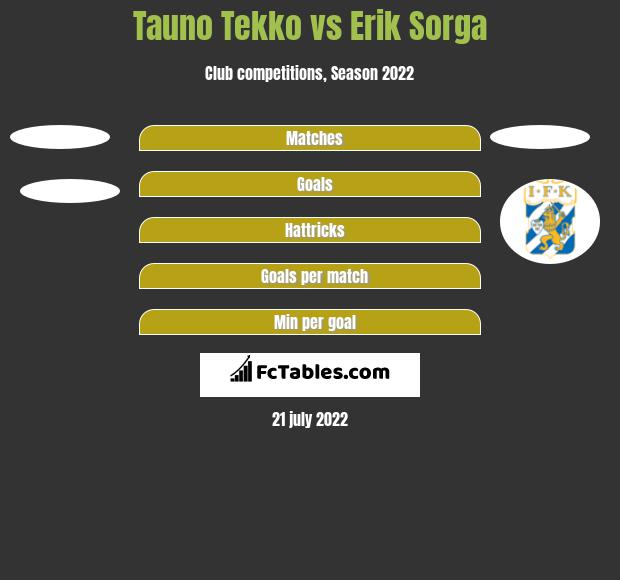 Tauno Tekko vs Erik Sorga h2h player stats