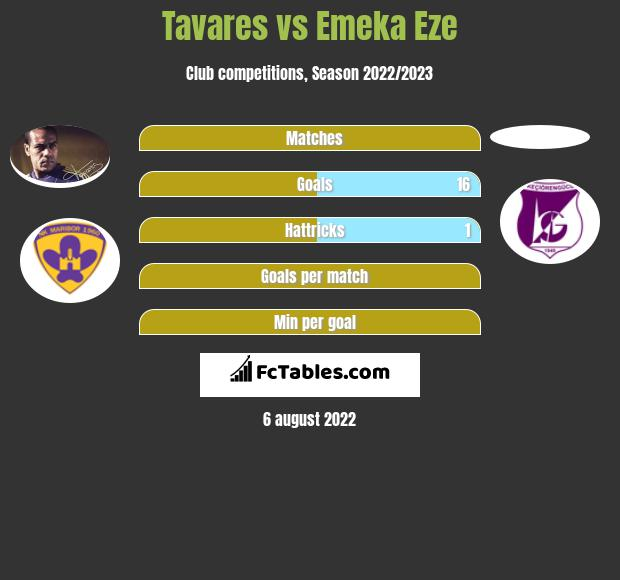Tavares vs Emeka Eze h2h player stats