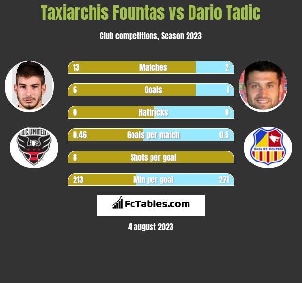 Taxiarchis Fountas vs Dario Tadic infographic