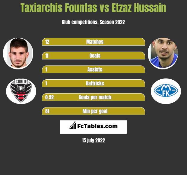 Taxiarchis Fountas vs Etzaz Hussain h2h player stats