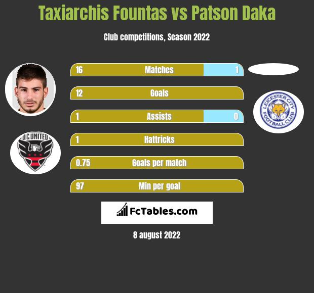 Taxiarchis Fountas vs Patson Daka h2h player stats