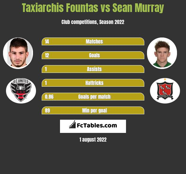 Taxiarchis Fountas vs Sean Murray h2h player stats